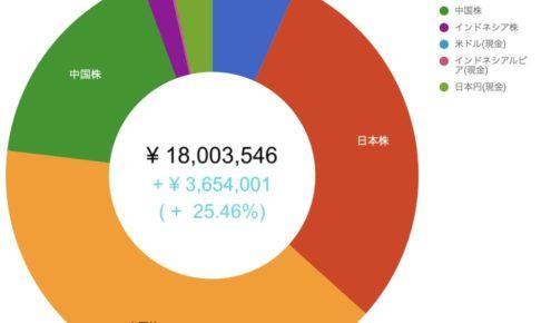 総資産グラフ20200109